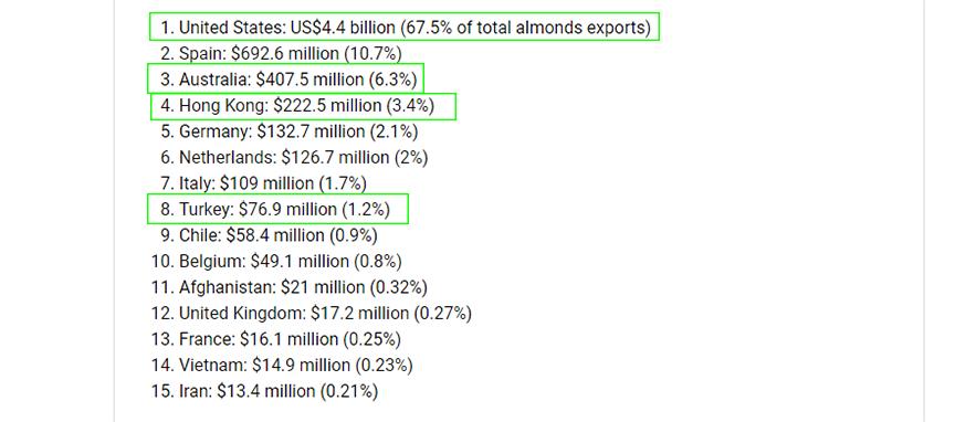 các quốc gia xuất khẩu hạnh nhân nhiều nhất trên thế giới. hạnh nhân được ANL thu mua và nhập khẩu tại 1 số quốc gia kể trên