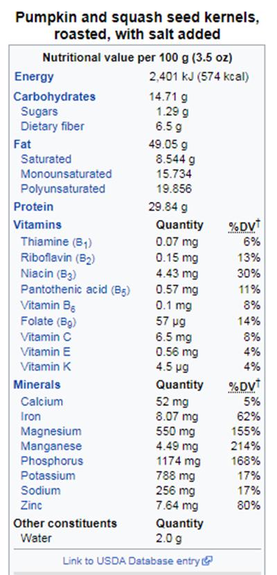 nhân hạt bí rất giàu dinh dưỡng, đây là bảng thành phần đầy đủ nhất về các chất dinh dưỡng chứa trong nhân hạt bí