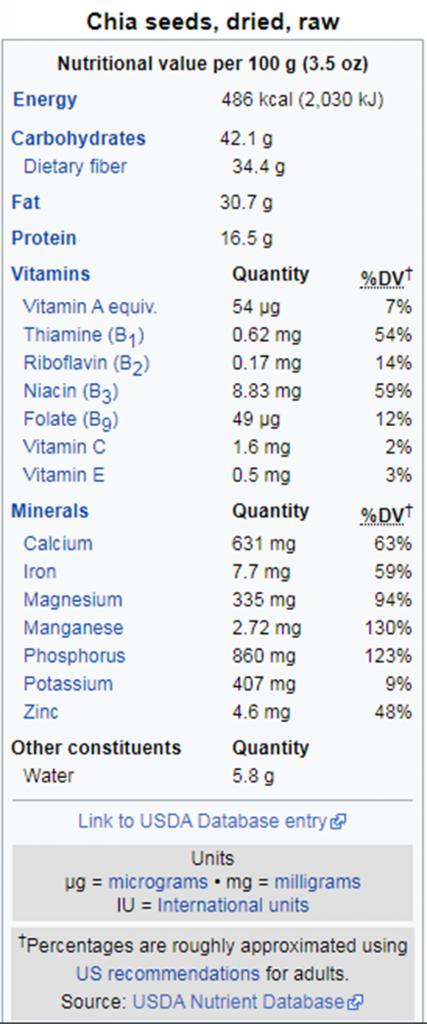 thành phần dinh dưỡng có trong hạt chia