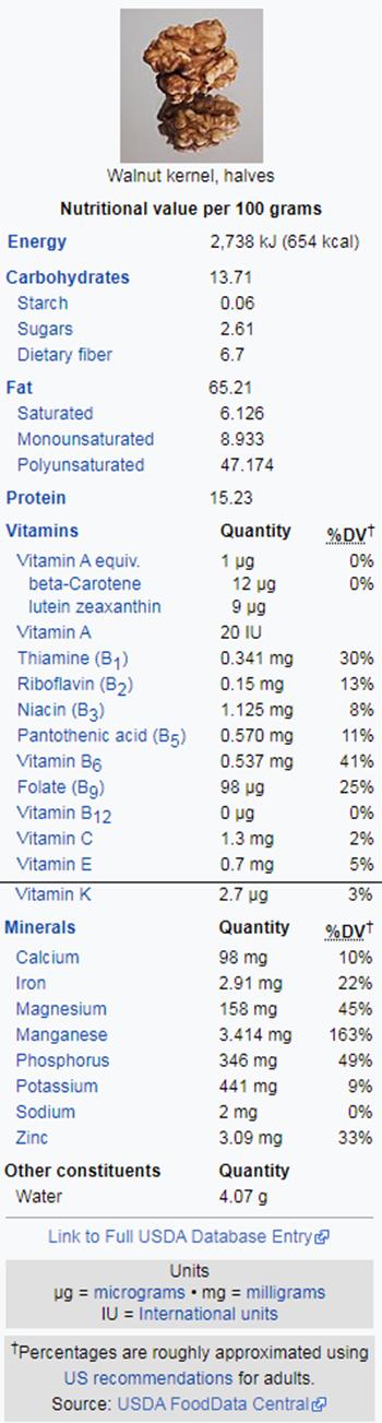 Bảng thành phần Dinh dưỡng của Hạt/Quả óc chó, thông tin chính xác được trích từ Wikipedia